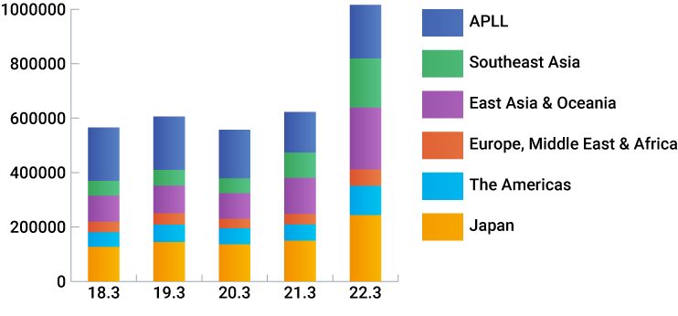 Net Sales by Segments (Millions of Japanese Yens)